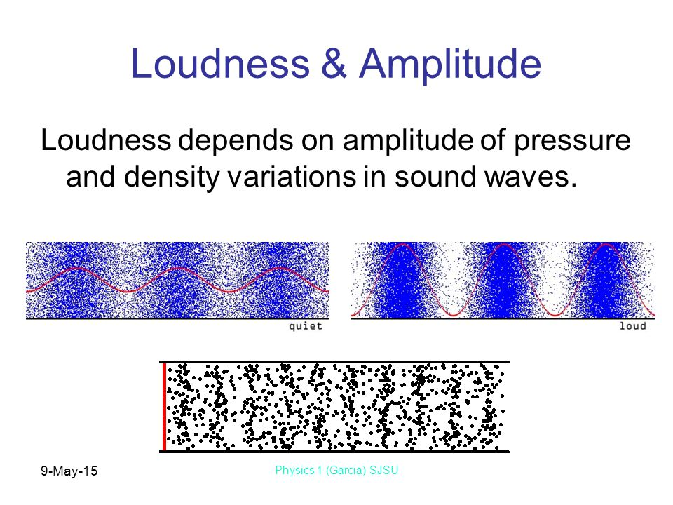9-May-15 Physics 1 (Garcia) SJSU Loudness & Amplitude Loudness depends on amplitude of pressure and density variations in sound waves.
