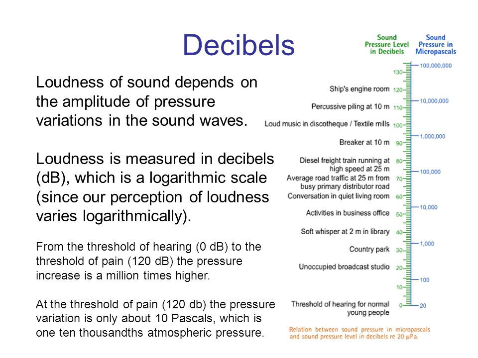 Decibels Loudness of sound depends on the amplitude of pressure variations in the sound waves.