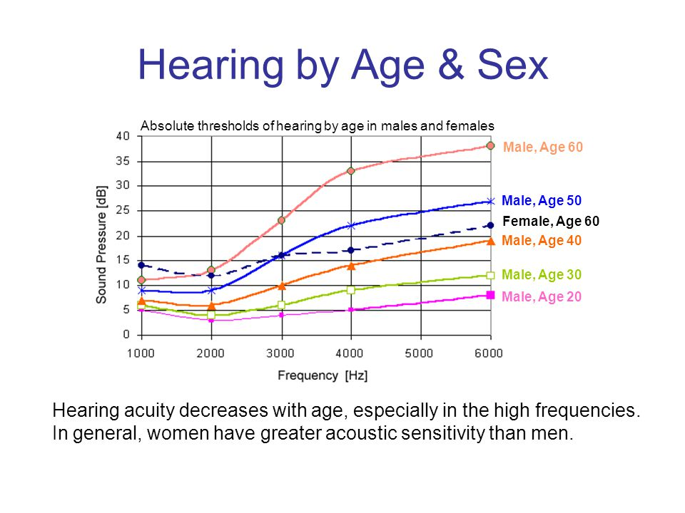 Hearing by Age & Sex Hearing acuity decreases with age, especially in the high frequencies.