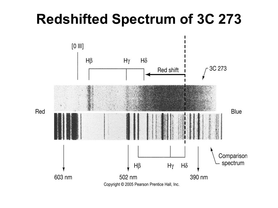 Redshifted Spectrum of 3C 273