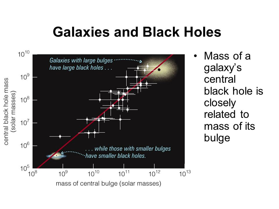 Galaxies and Black Holes Mass of a galaxy's central black hole is closely related to mass of its bulge