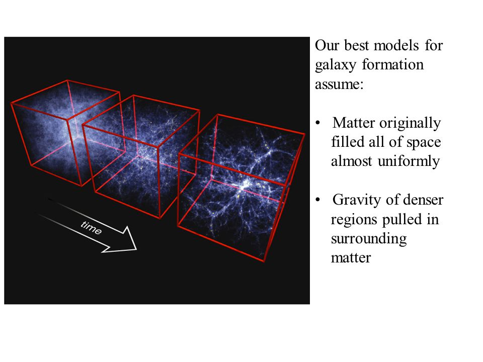 Our best models for galaxy formation assume: Matter originally filled all of space almost uniformly Gravity of denser regions pulled in surrounding ma
