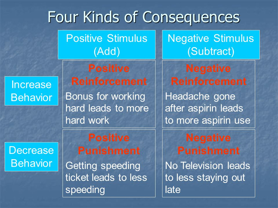 Four Kinds of Consequences Positive Stimulus (Add) Negative Stimulus (Subtract) Increase Behavior Decrease Behavior Positive Reinforcement Bonus for working hard leads to more hard work Negative Reinforcement Headache gone after aspirin leads to more aspirin use Positive Punishment Getting speeding ticket leads to less speeding Negative Punishment No Television leads to less staying out late