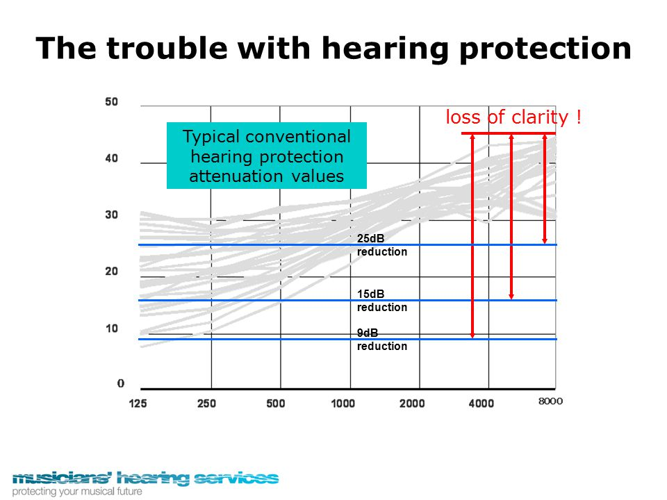 The trouble with hearing protection loss of clarity ! Typical conventional hearing protection attenuation values 15dB reduction 25dB reduction 9dB red