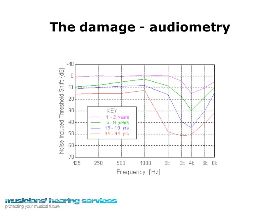 If minor hearing loss is neglected and the auditory system is not excercised, when the time comes that a HA is essential it may not be as effective as if treatment had been given earlier Dr Thomas Stuttaford