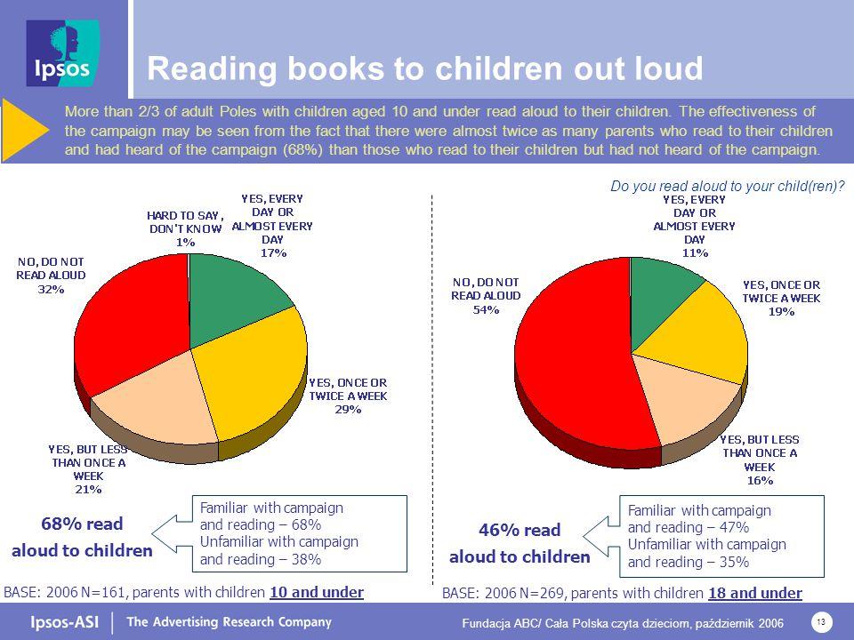 Fundacja ABC/ Cała Polska czyta dzieciom, październik 2006 13 BASE: 2006 N=269, parents with children 18 and under 46% read aloud to children Familiar