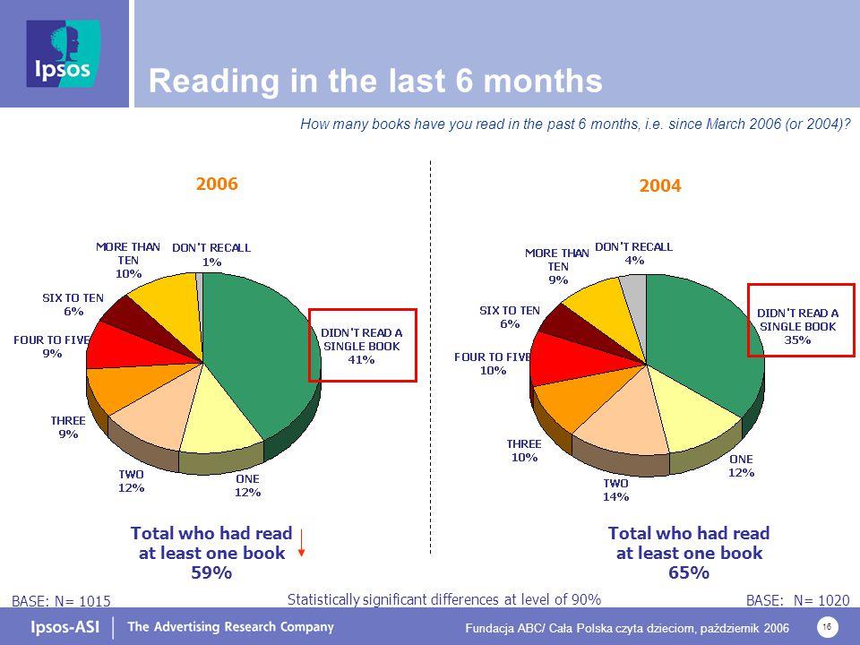 Fundacja ABC/ Cała Polska czyta dzieciom, październik 2006 16 Reading in the last 6 months How many books have you read in the past 6 months, i.e. sin