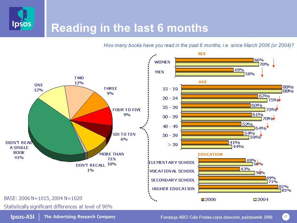 Fundacja ABC/ Cała Polska czyta dzieciom, październik 2006 17 Reading in the last 6 months EDUCATION AGE SEX How many books have you read in the past
