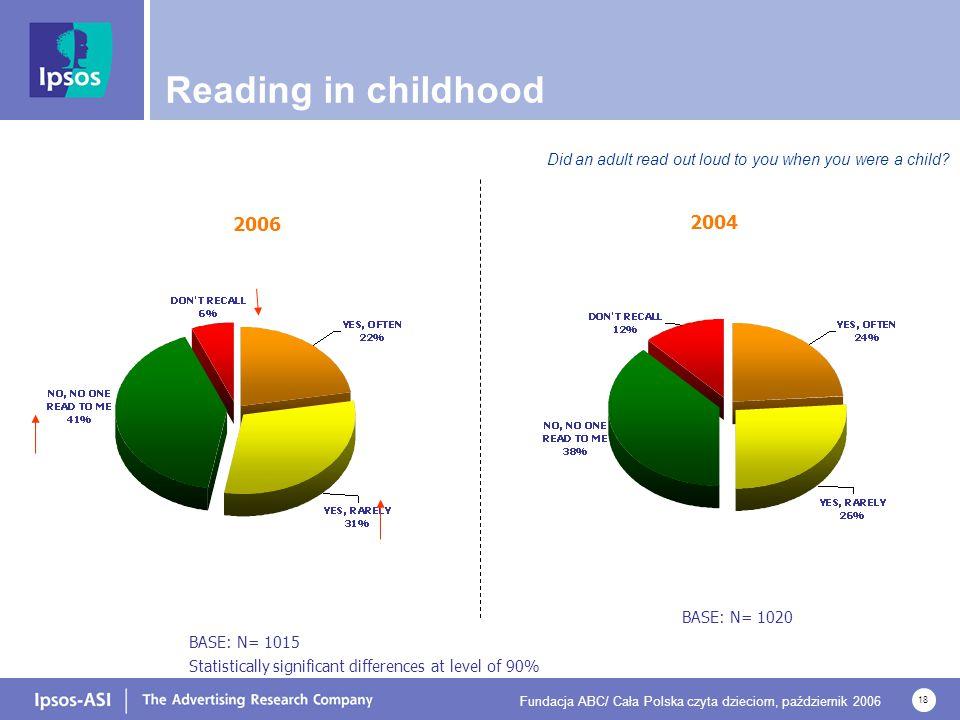 Fundacja ABC/ Cała Polska czyta dzieciom, październik 2006 18 Reading in childhood Did an adult read out loud to you when you were a child? BASE: N= 1