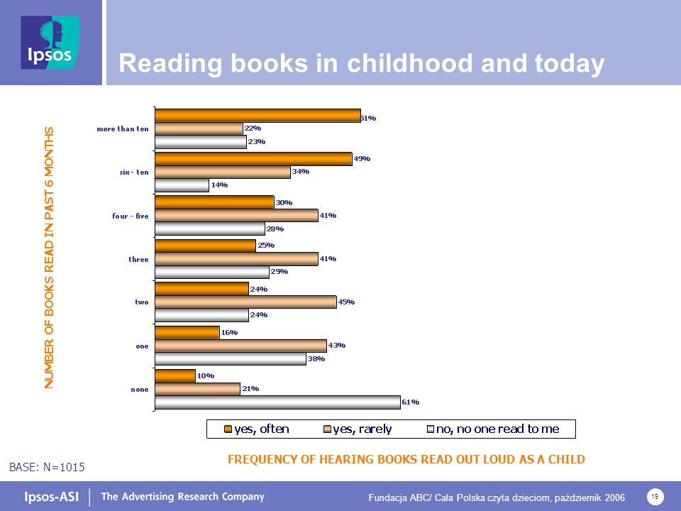 Fundacja ABC/ Cała Polska czyta dzieciom, październik 2006 19 FREQUENCY OF HEARING BOOKS READ OUT LOUD AS A CHILD NUMBER OF BOOKS READ IN PAST 6 MONTHS Reading books in childhood and today BASE: N=1015