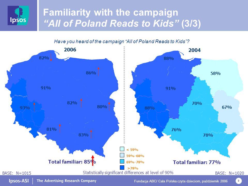 """Fundacja ABC/ Cała Polska czyta dzieciom, październik 2006 9 Have you heard of the campaign """"All of Poland Reads to Kids""""? Familiarity with the campai"""