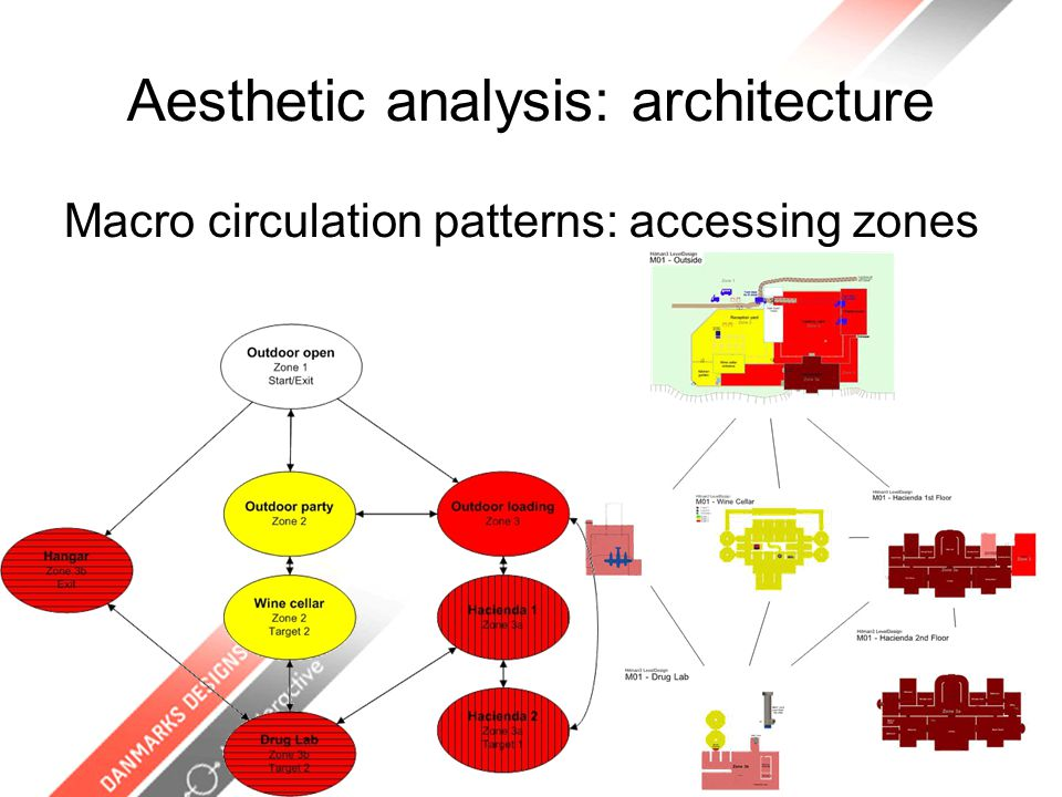 Aesthetic analysis: architecture Macro circulation patterns: accessing zones