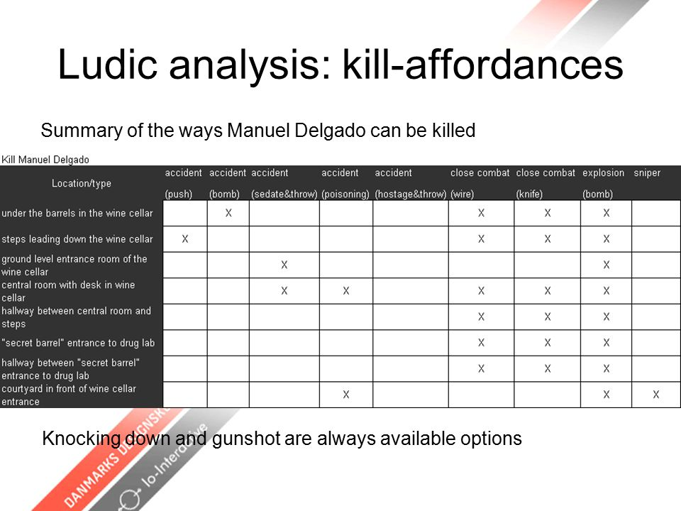 Ludic analysis: kill-affordances Summary of the ways Manuel Delgado can be killed Knocking down and gunshot are always available options
