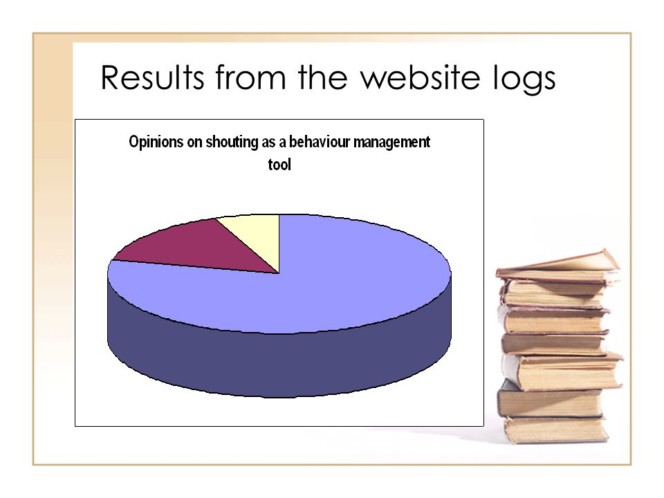 Results from the website logs