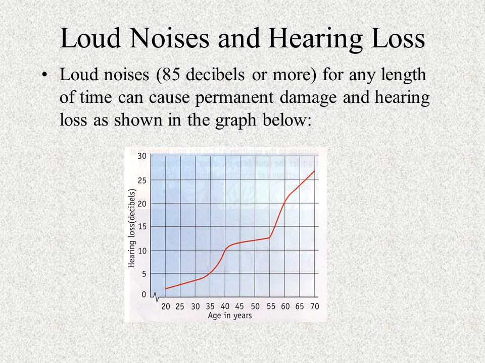 Loud Noises and Hearing Loss Loud noises (85 decibels or more) for any length of time can cause permanent damage and hearing loss as shown in the graph below: