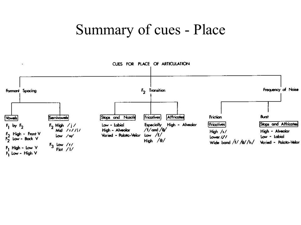 Summary of cues - Place