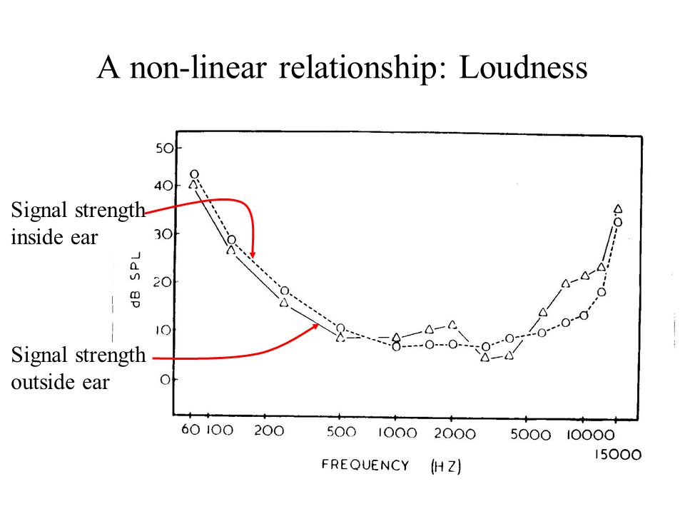 A non-linear relationship: Loudness Signal strength inside ear Signal strength outside ear