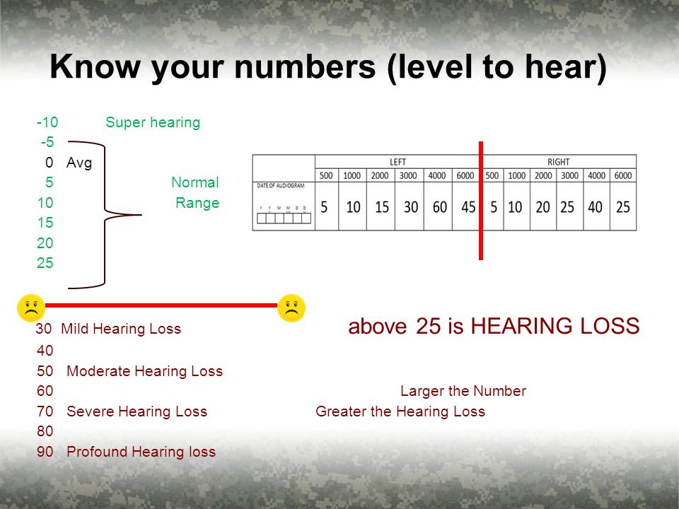 8 Know your numbers (level to hear) -10 Super hearing -5 0 Avg 5 Normal 10 Range 15 20 25 30 Mild Hearing Loss above 25 is HEARING LOSS 40 50 Moderate Hearing Loss 60 Larger the Number 70 Severe Hearing Loss Greater the Hearing Loss 80 90 Profound Hearing loss