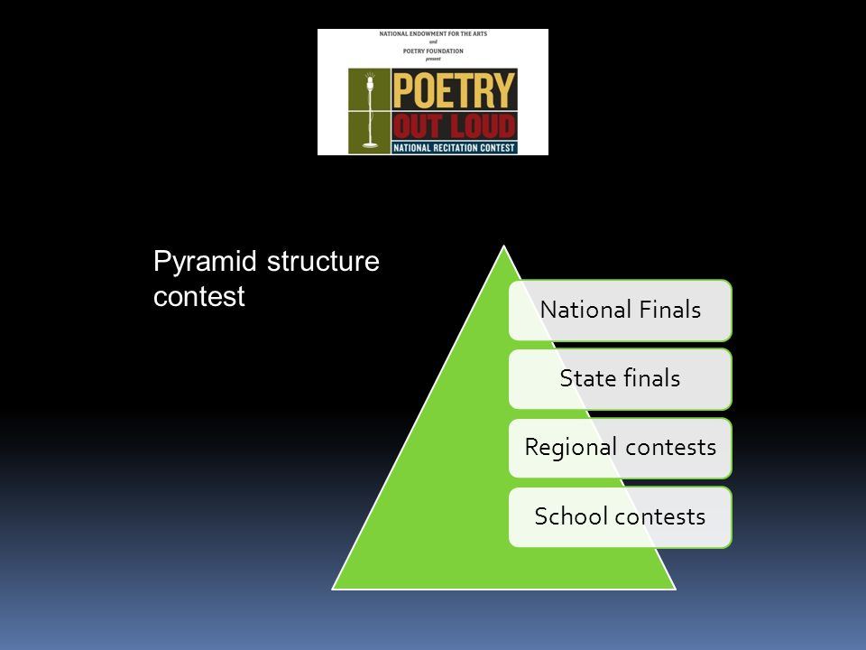 National FinalsState finalsRegional contestsSchool contests Pyramid structure contest