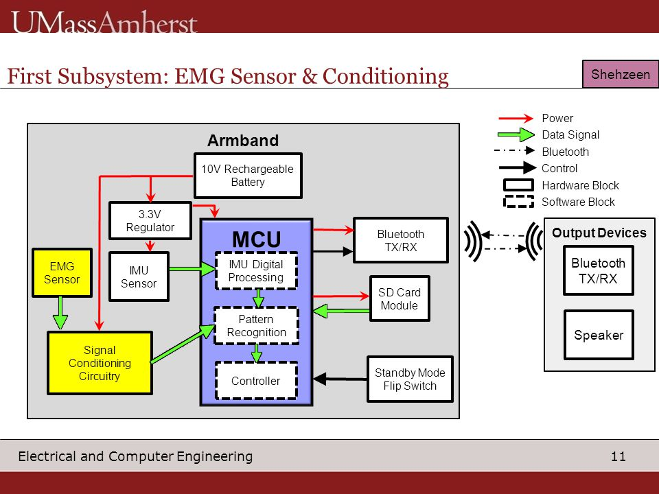 11 Electrical and Computer Engineering First Subsystem: EMG Sensor & Conditioning Output Devices Bluetooth TX/RX Speaker Armband Bluetooth TX/RX EMG Sensor IMU Sensor 10V Rechargeable Battery Signal Conditioning Circuitry SD Card Module 3.3V Regulator MCU Controller Pattern Recognition IMU Digital Processing Power Data Signal Bluetooth Control Hardware Block Software Block Standby Mode Flip Switch Shehzeen