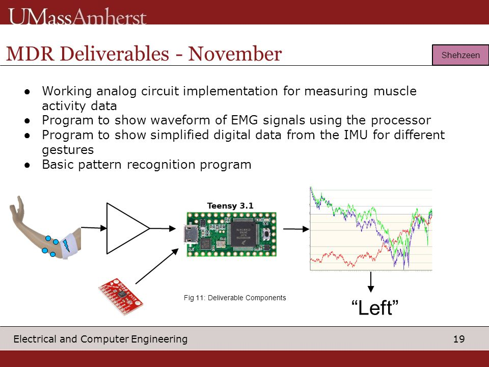 19 Electrical and Computer Engineering MDR Deliverables - November ● Working analog circuit implementation for measuring muscle activity data ● Program to show waveform of EMG signals using the processor ● Program to show simplified digital data from the IMU for different gestures ● Basic pattern recognition program Shehzeen Circ uitry Left Fig 11: Deliverable Components