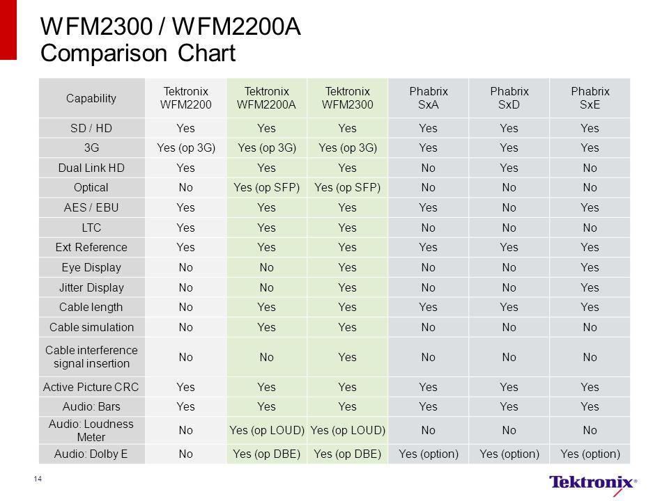 14 WFM2300 / WFM2200A Comparison Chart Capability Tektronix WFM2200 Tektronix WFM2200A Tektronix WFM2300 Phabrix SxA Phabrix SxD Phabrix SxE SD / HDYe