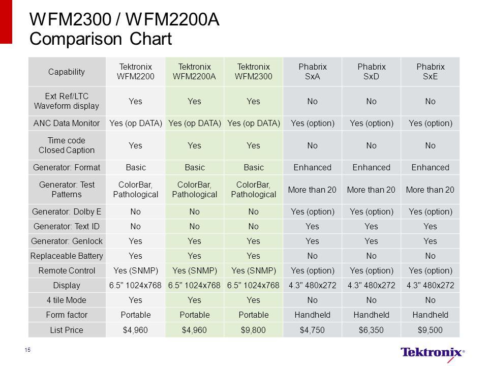 15 WFM2300 / WFM2200A Comparison Chart Capability Tektronix WFM2200 Tektronix WFM2200A Tektronix WFM2300 Phabrix SxA Phabrix SxD Phabrix SxE Ext Ref/L