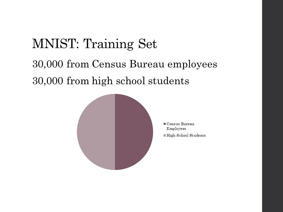 MNIST: Training Set 30,000 from Census Bureau employees 30,000 from high school students