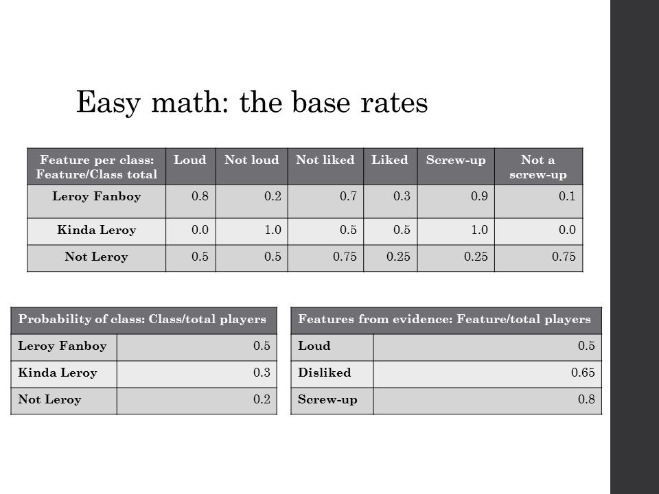 Easy math: the base rates Feature per class: Feature/Class total LoudNot loudNot likedLikedScrew-upNot a screw-up Leroy Fanboy 0.80.20.70.30.90.1 Kind