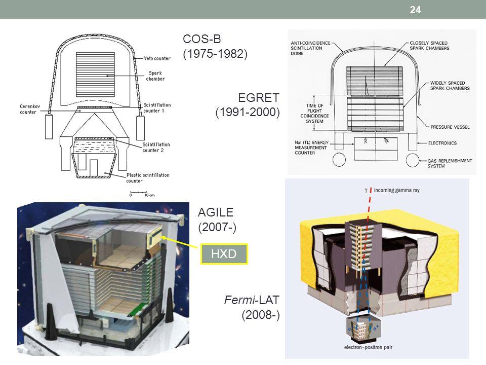 24 COS-B (1975-1982) EGRET (1991-2000) AGILE (2007-) Fermi-LAT (2008-) HXD