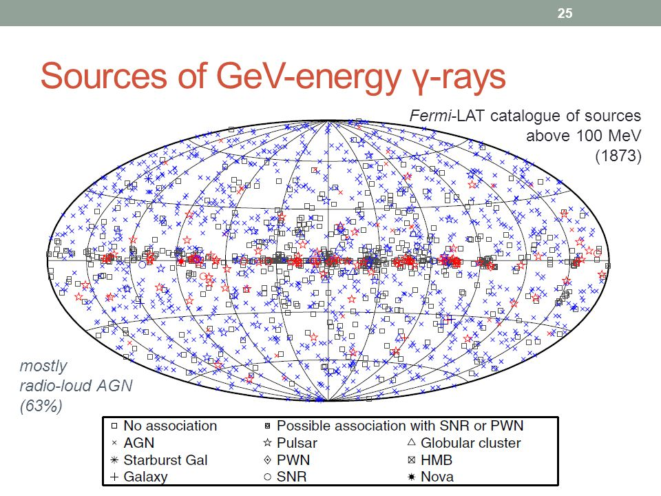 Sources of GeV-energy γ-rays 25 Fermi-LAT catalogue of sources above 100 MeV (1873) mostly radio-loud AGN (63%)