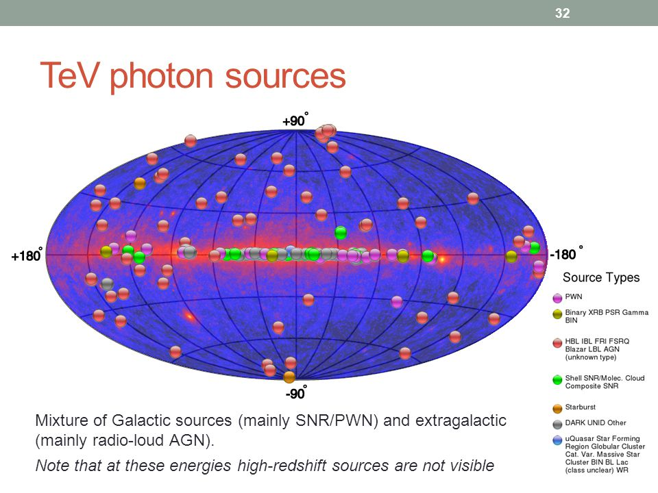 TeV photon sources 32 Mixture of Galactic sources (mainly SNR/PWN) and extragalactic (mainly radio-loud AGN). Note that at these energies high-redshif