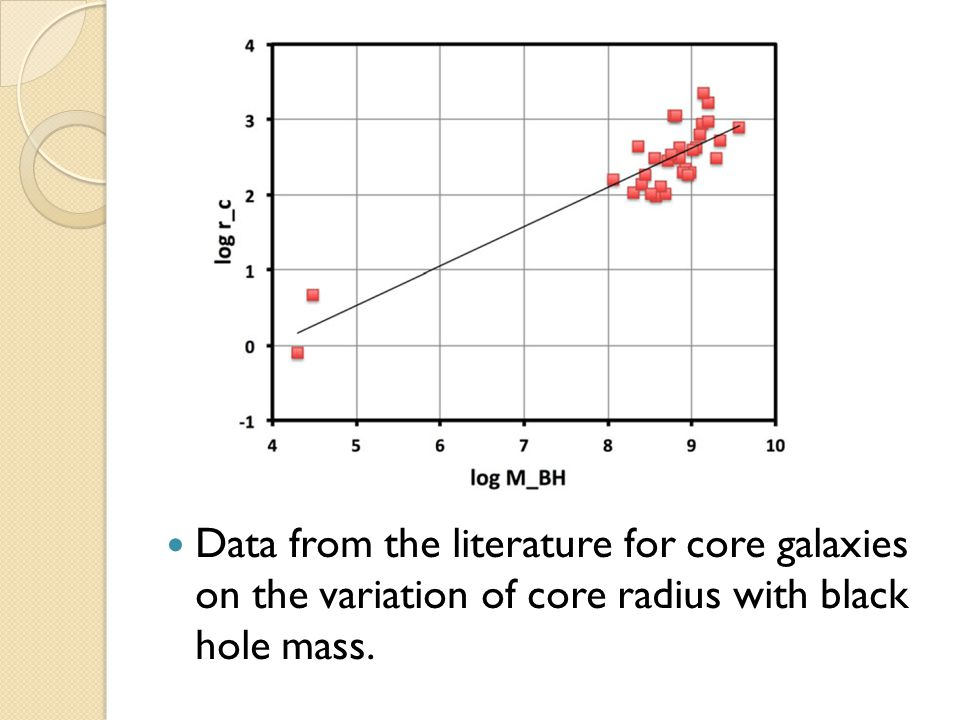 Data from the literature for core galaxies on the variation of core radius with black hole mass.