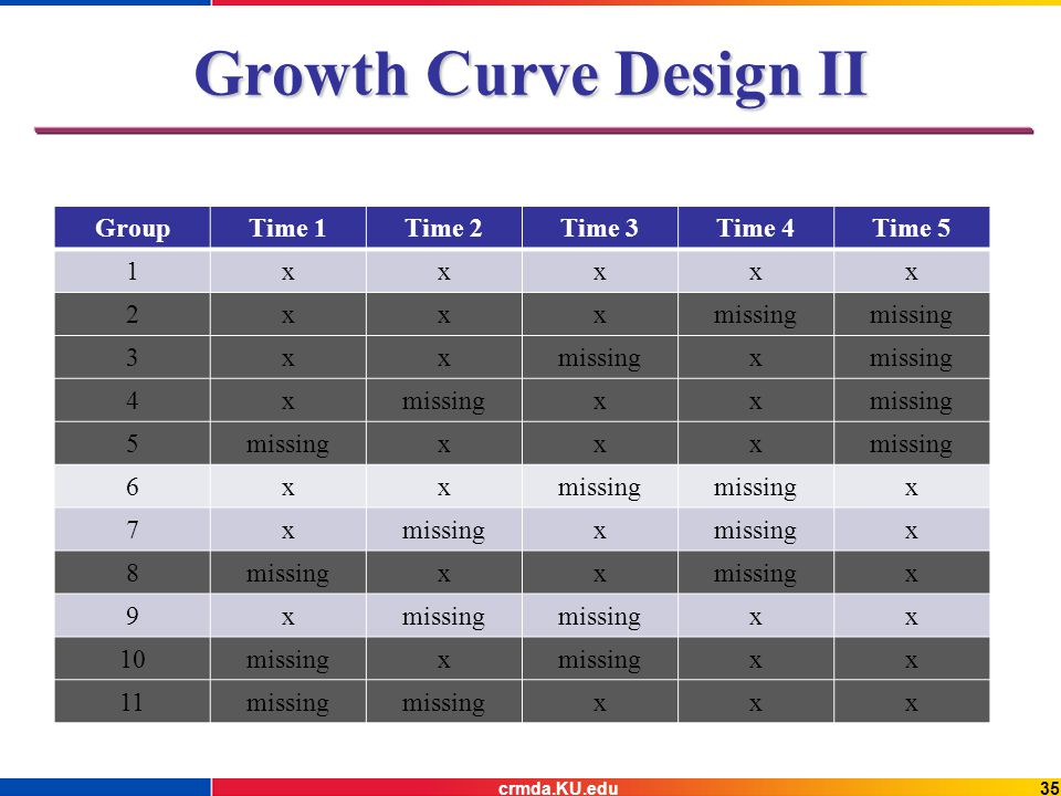 Growth Curve Design II GroupTime 1Time 2Time 3Time 4Time 5 1xxxxx 2xxxmissing 3xx x 4x xx 5 xxx 6xx x 7x x x 8 xx x 9x xx 10missingx xx 11missing xxx