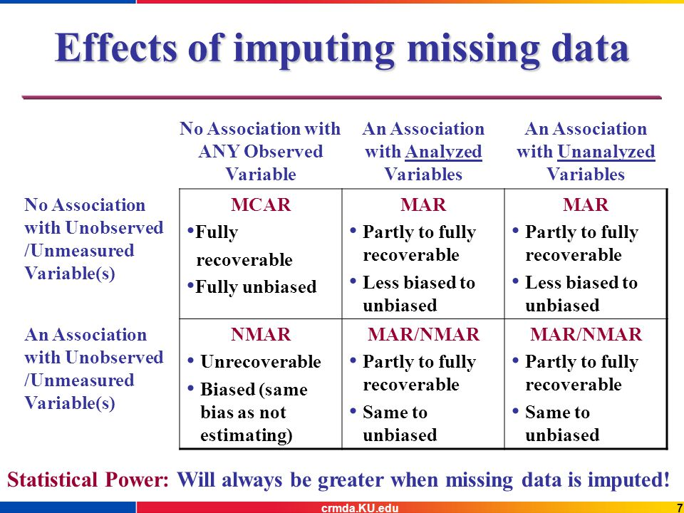 8crmda.KU.edu Modern Missing Data Analysis In 1978, Rubin proposed Multiple Imputation (MI) An approach especially well suited for use with large public-use databases.