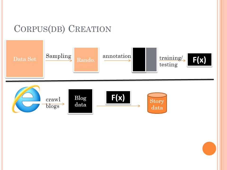C ORPUS ( DB ) C REATION Rando.