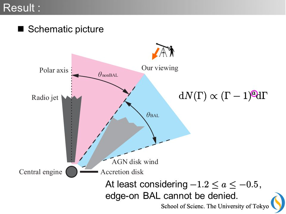 Schematic picture Result : At least considering, edge-on BAL cannot be denied.
