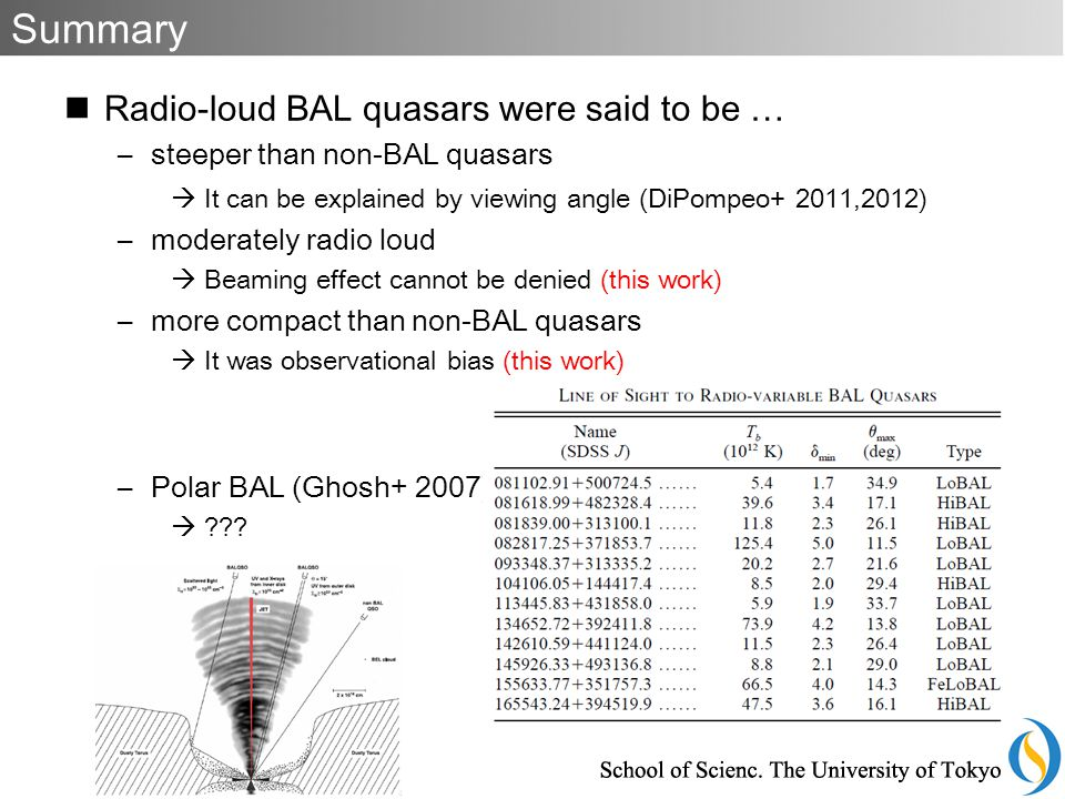 Radio-loud BAL quasars were said to be … –steeper than non-BAL quasars  It can be explained by viewing angle (DiPompeo+ 2011,2012) –moderately radio loud  Beaming effect cannot be denied (this work) –more compact than non-BAL quasars  It was observational bias (this work) –Polar BAL (Ghosh+ 2007)  .