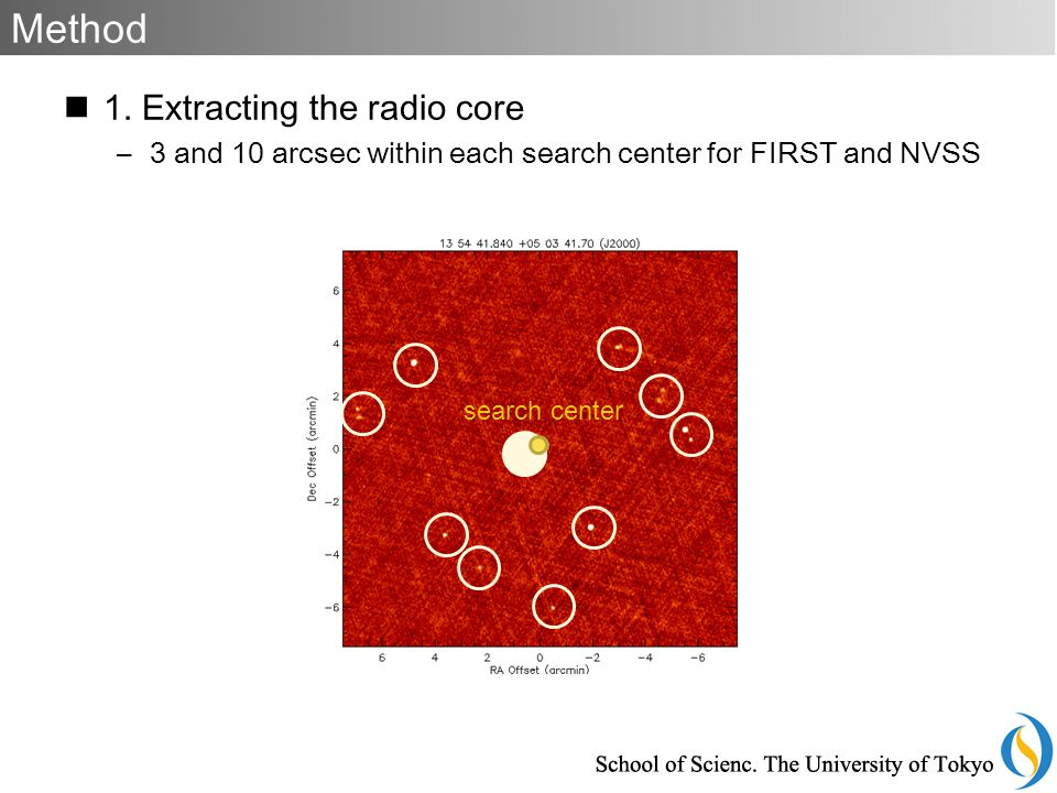 1. Extracting the radio core –3 and 10 arcsec within each search center for FIRST and NVSS Method search center