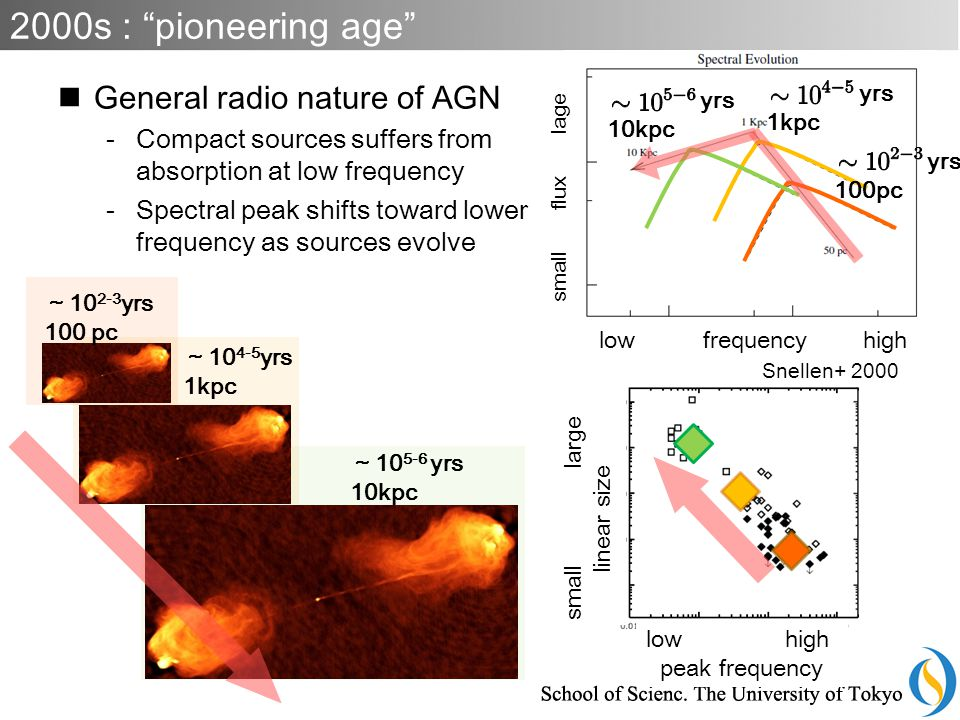 low high peak frequency low frequency high yrs 1kpc yrs 100pc yrs 10kpc ~ 10 5-6 yrs 10kpc ~ 10 4-5 yrs 1kpc ~ 10 2-3 yrs 100 pc General radio nature of AGN -Compact sources suffers from absorption at low frequency -Spectral peak shifts toward lower frequency as sources evolve Snellen+ 2000 2000s : pioneering age