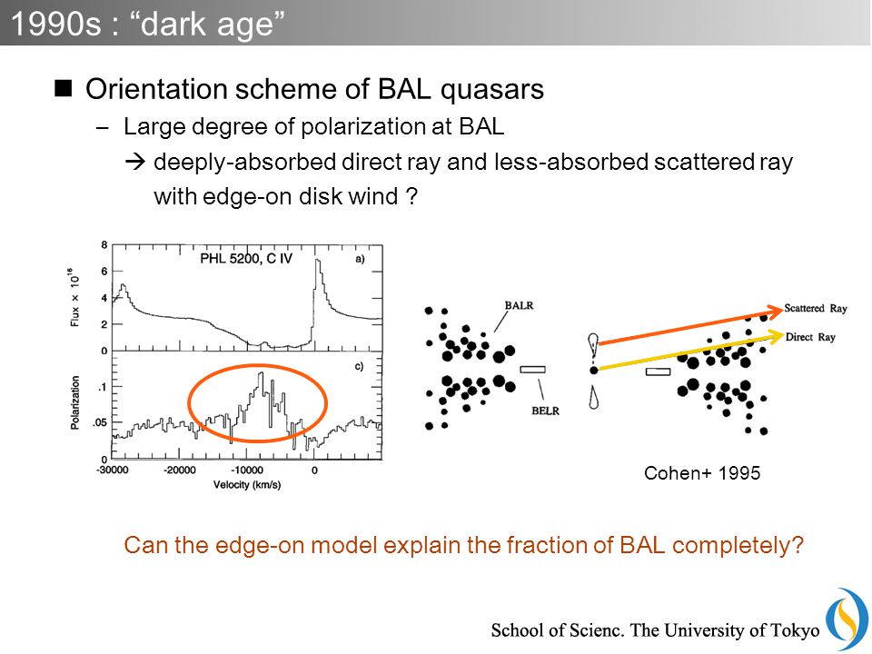 Orientation scheme of BAL quasars –Large degree of polarization at BAL  deeply-absorbed direct ray and less-absorbed scattered ray with edge-on disk wind .