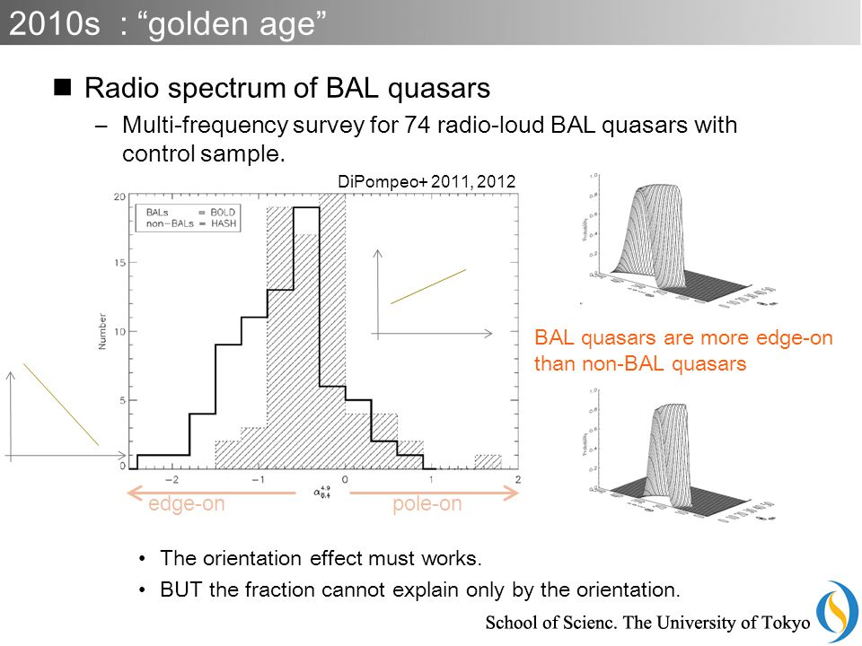 Radio spectrum of BAL quasars –Multi-frequency survey for 74 radio-loud BAL quasars with control sample.