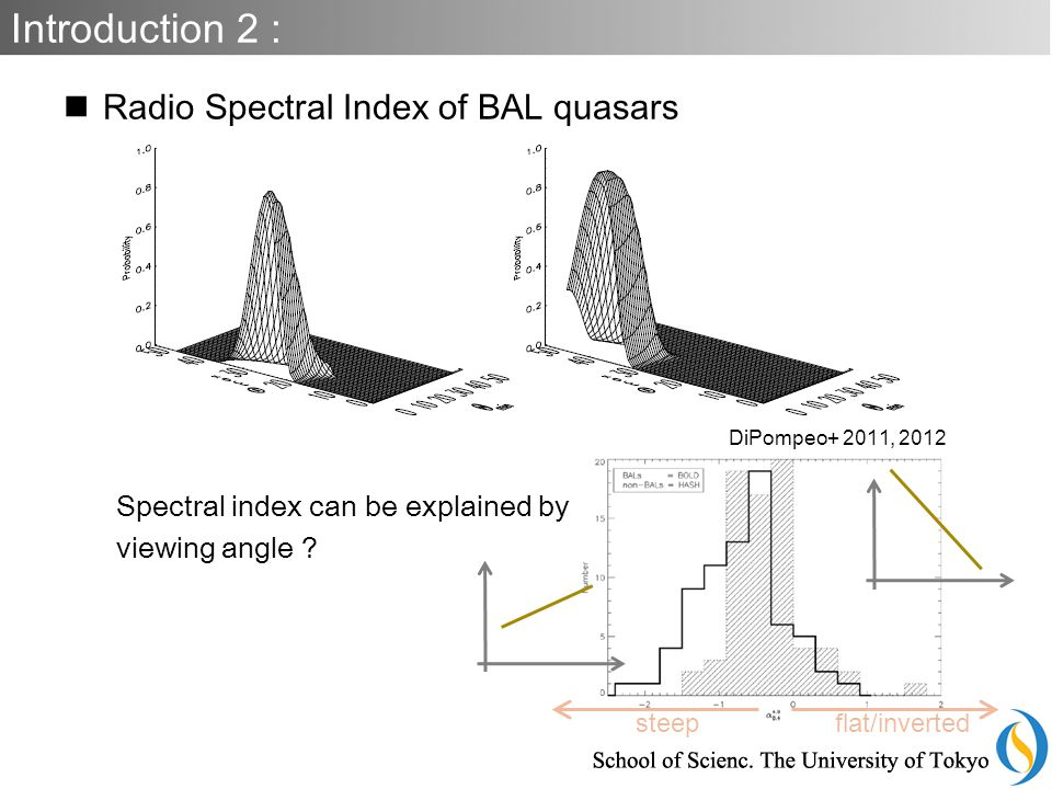 Radio Spectral Index of BAL quasars Spectral index can be explained by viewing angle .