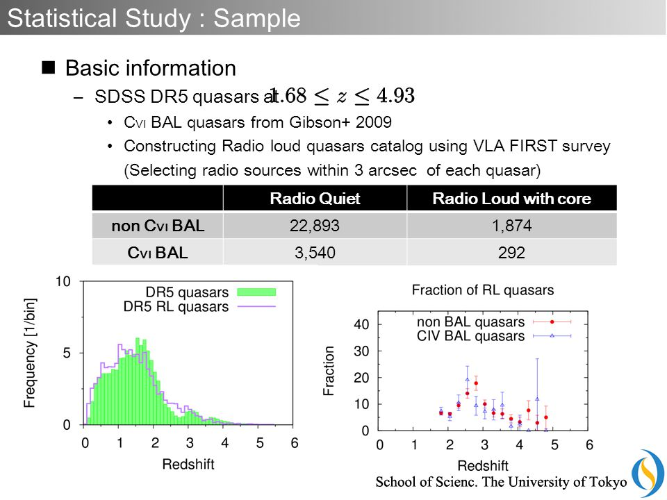 Basic information –SDSS DR5 quasars at C VI BAL quasars from Gibson+ 2009 Constructing Radio loud quasars catalog using VLA FIRST survey (Selecting radio sources within 3 arcsec of each quasar) Statistical Study : Sample Radio QuietRadio Loud with core non C VI BAL22,8931,874 C VI BAL3,540292