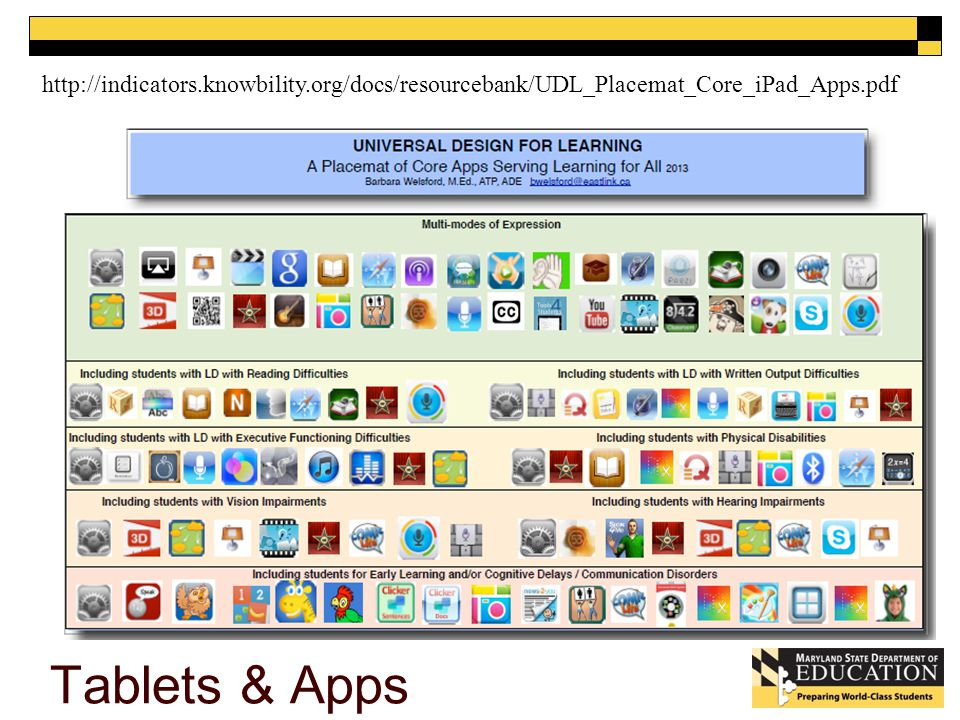 Tablets & Apps http://indicators.knowbility.org/docs/resourcebank/UDL_Placemat_Core_iPad_Apps.pdf