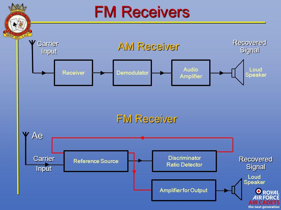 FM Receivers ReceiverDemodulator Audio Amplifier Y Loud Speaker AM Receiver CarrierInput RecoveredSignal FM Receiver Amplifier for Output Loud Speaker