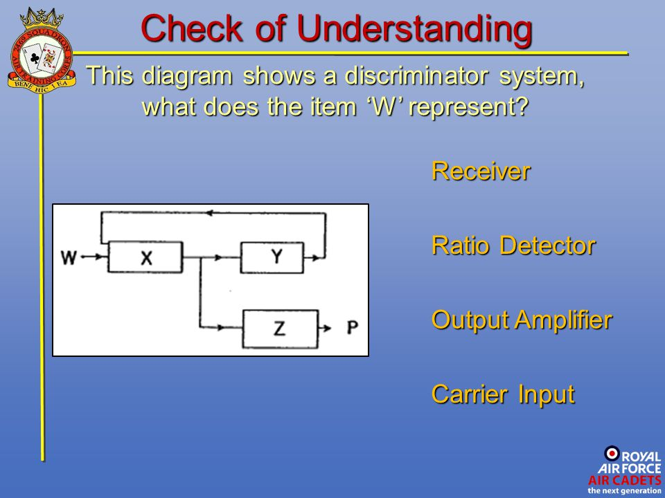This diagram shows a discriminator system, what does the item 'W' represent? Carrier Input Receiver Output Amplifier Check of Understanding Ratio Dete