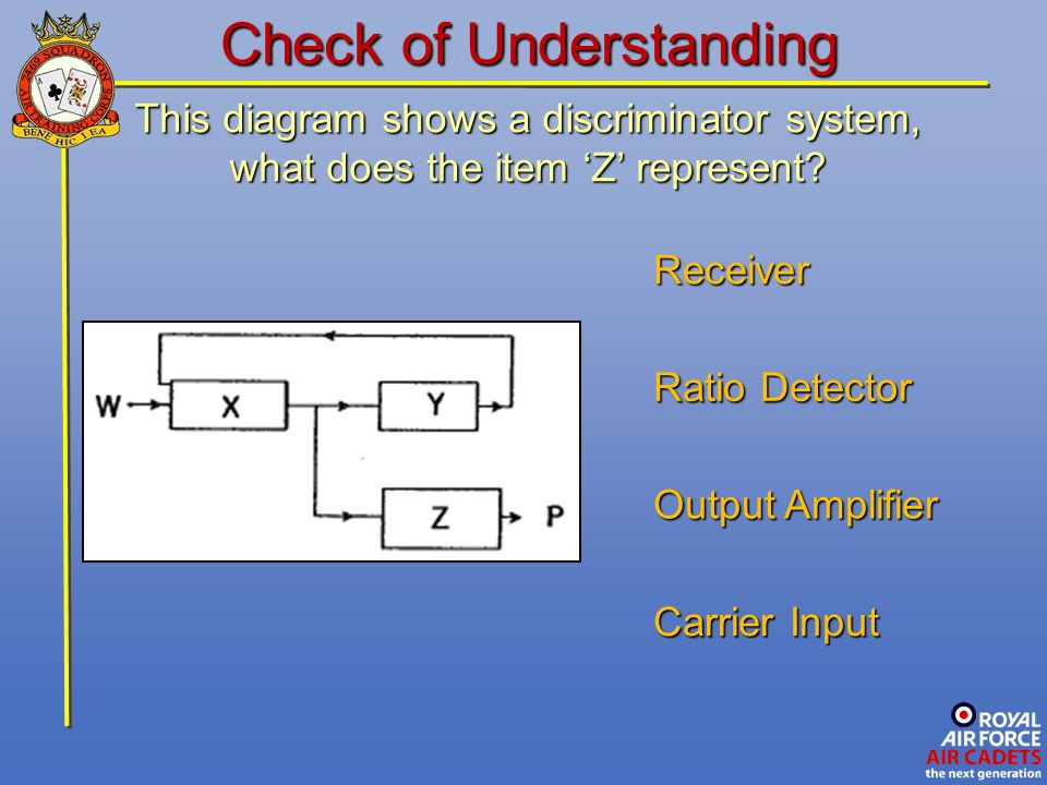 This diagram shows a discriminator system, what does the item 'Z' represent? Carrier Input Receiver Output Amplifier Check of Understanding Ratio Dete