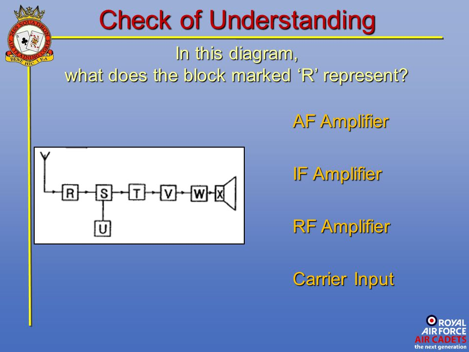 In this diagram, what does the block marked 'R' represent? Carrier Input AF Amplifier RF Amplifier Check of Understanding IF Amplifier