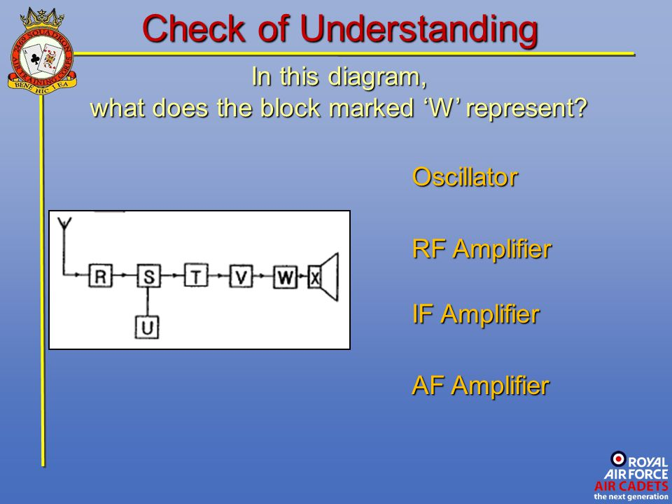 In this diagram, what does the block marked 'W' represent? IF Amplifier Oscillator RF Amplifier Check of Understanding AF Amplifier